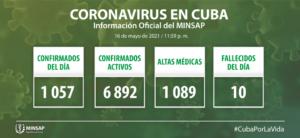 Cuba confirma mil 057 nuevos casos de Covid-19