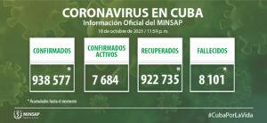 Mantienen Cuba tendencia a decrecimiento en casos de Covid-19